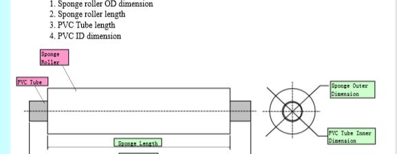 PVA Sponge Roller Nomenclature