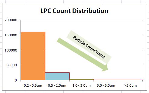 LPC Trend