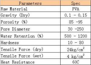 PVA Sponge Roller Physical Properties