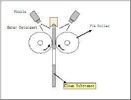 Scrubbing Machine Install with PVA Sponge Roller