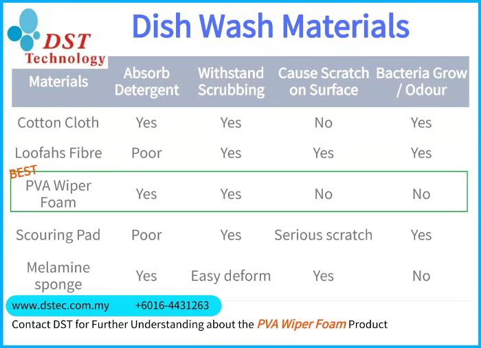 Dish Sponge Comparison